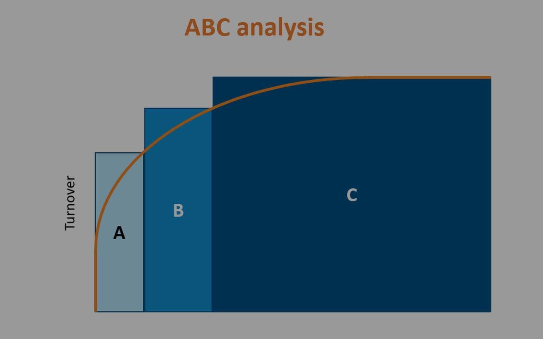 АВС-Анализ. Основа для лидогенерации и настройки ABM-процессов