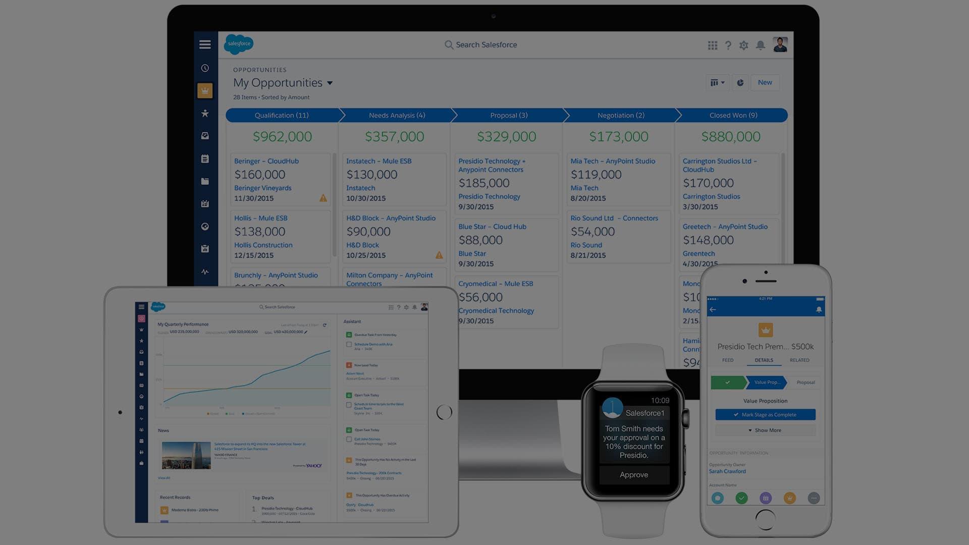 Salesforce. Платформа и сфера растущих интересов белорусских компаний