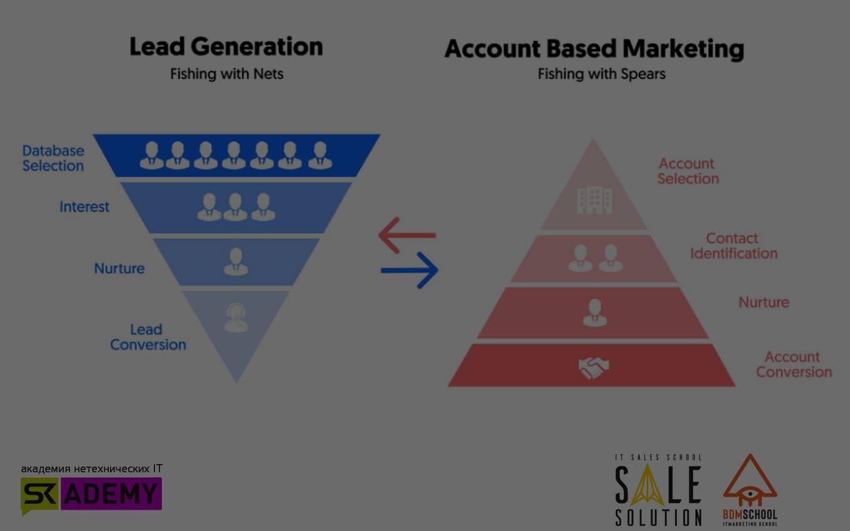 Дайджест. Account-Based Marketing