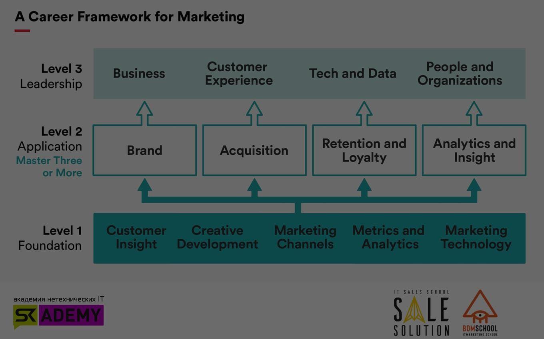 Дайджест. Карьера IT-маркетолога: как начинается и куда может привести?