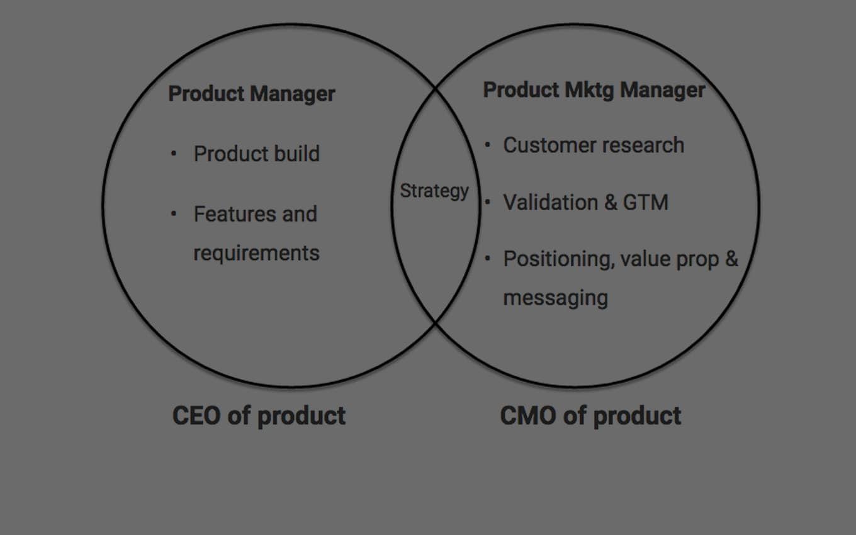 Дайджест. Product Marketing Manager