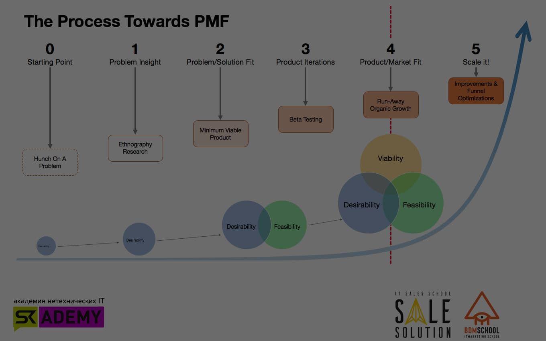 Product-Market Fit и как его достичь, если вы разработчик продукта, IT продавец или маркетолог