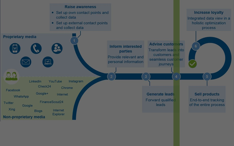 IT sale vs IT marketing: функционал и зоны ответственности в компании