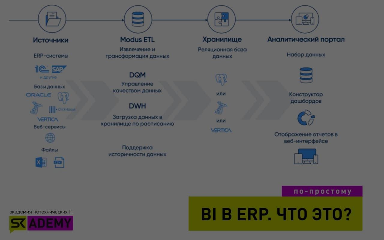 BI системы – блажь или эволюция. Как продавать искусственный интеллект энтерпрайзам?