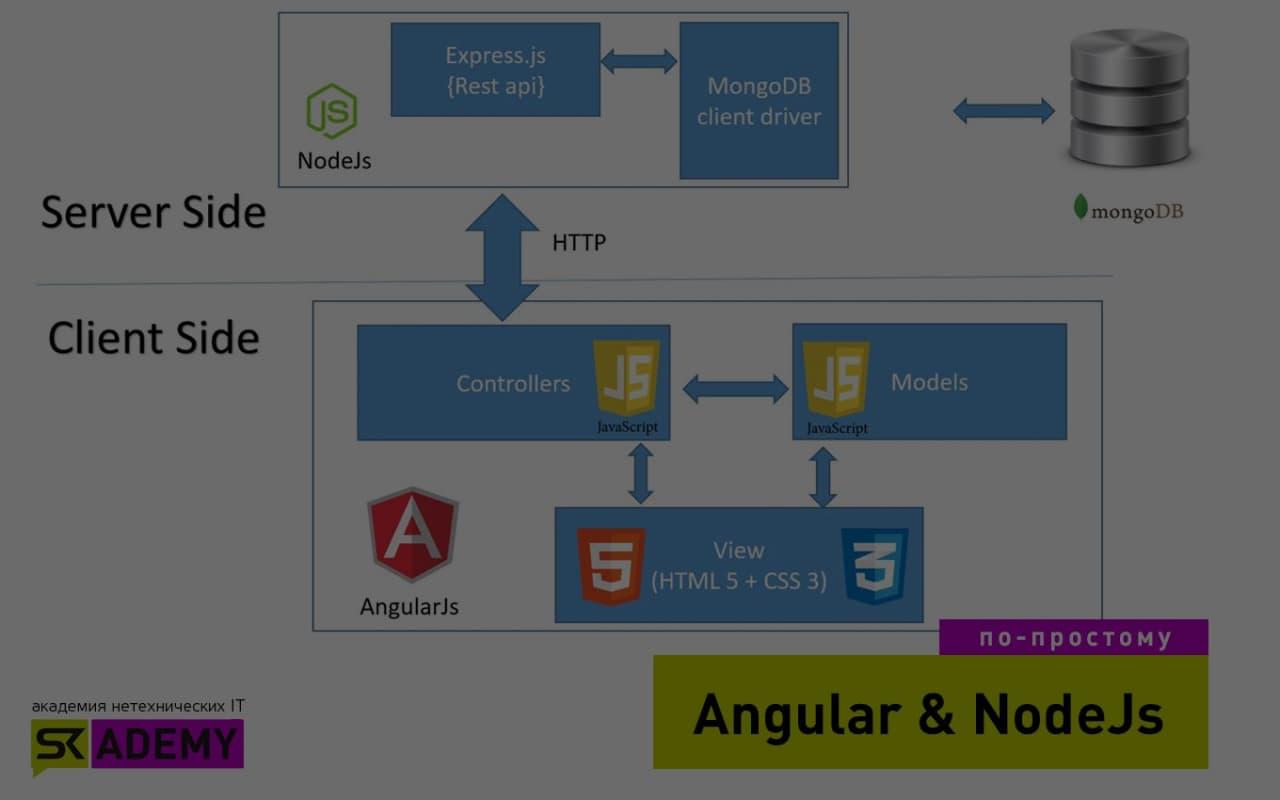 Angular & Node js – это фреймворки?
