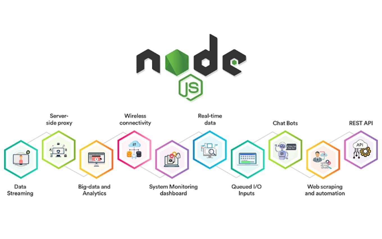 angular node-js hrpr school