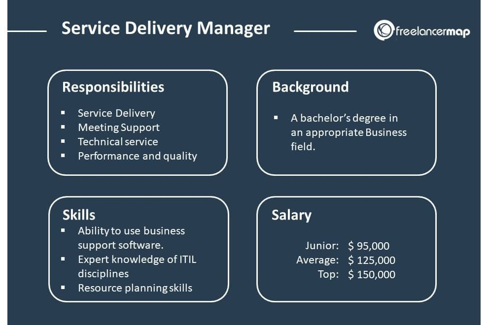 delivery manager vs project mamager hrpr school