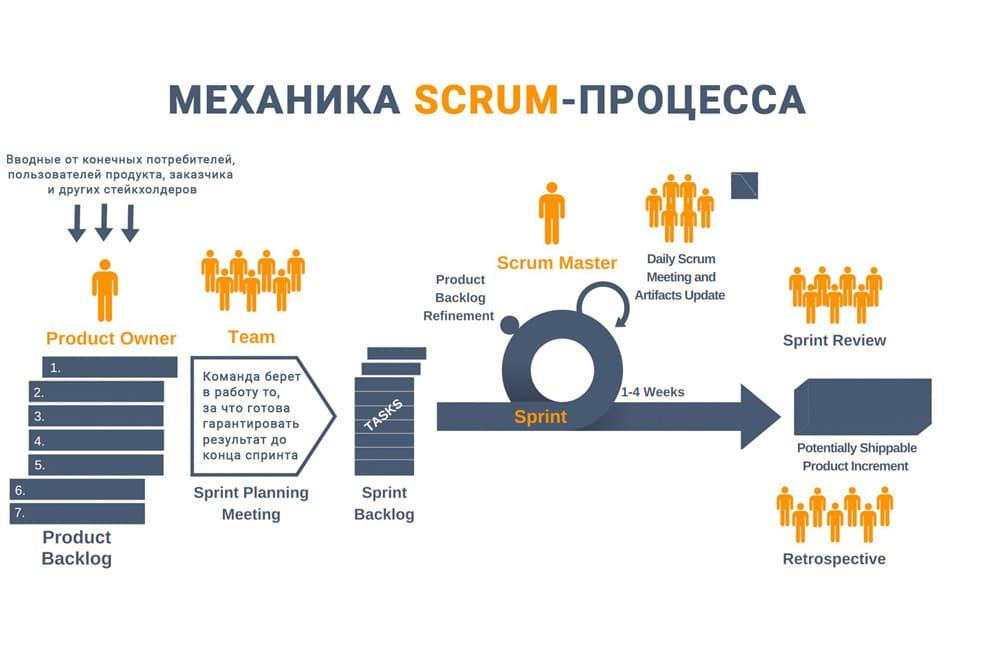 scrum process hrpr school