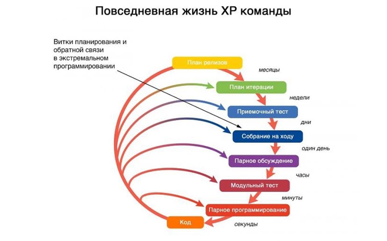 xp-programming hrpr school