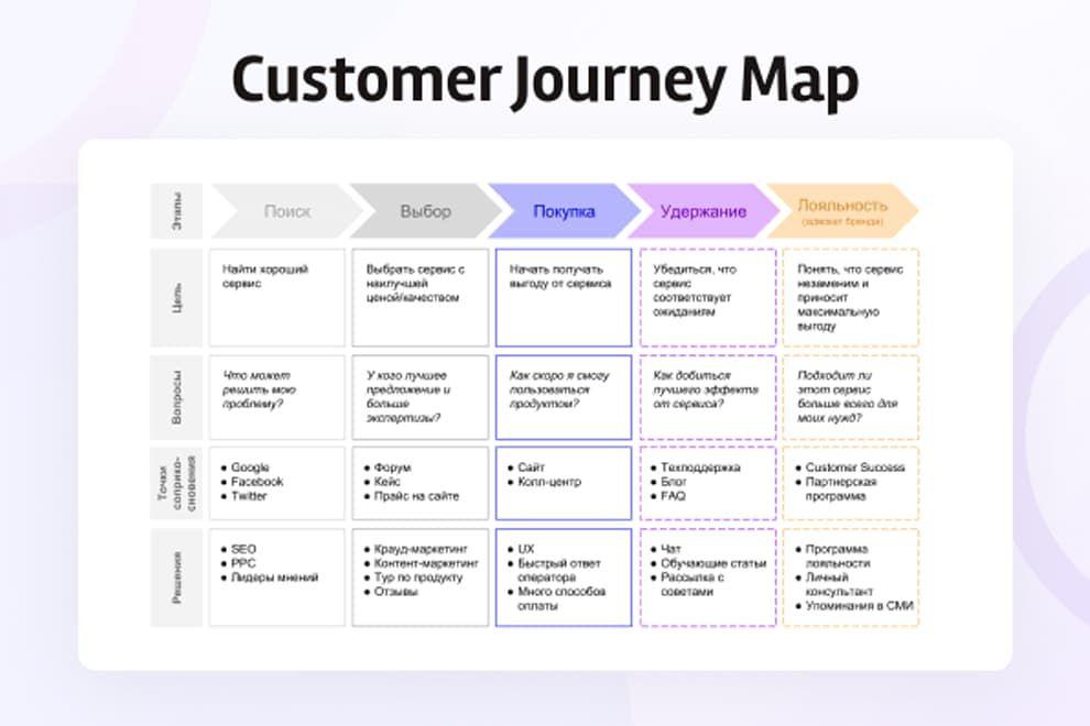 customer journal map hrpr school