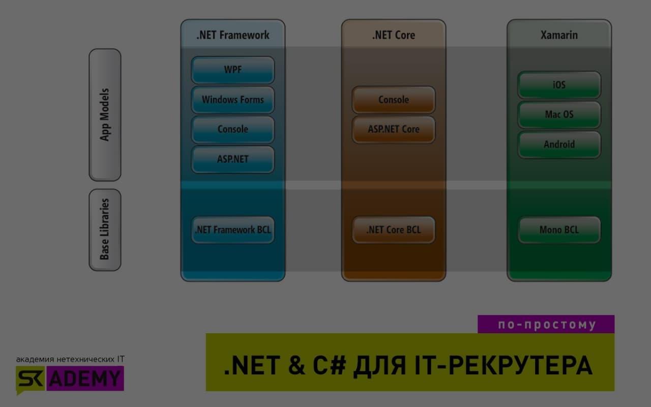 .NET рекрутеру: продукты, решения, перспективы