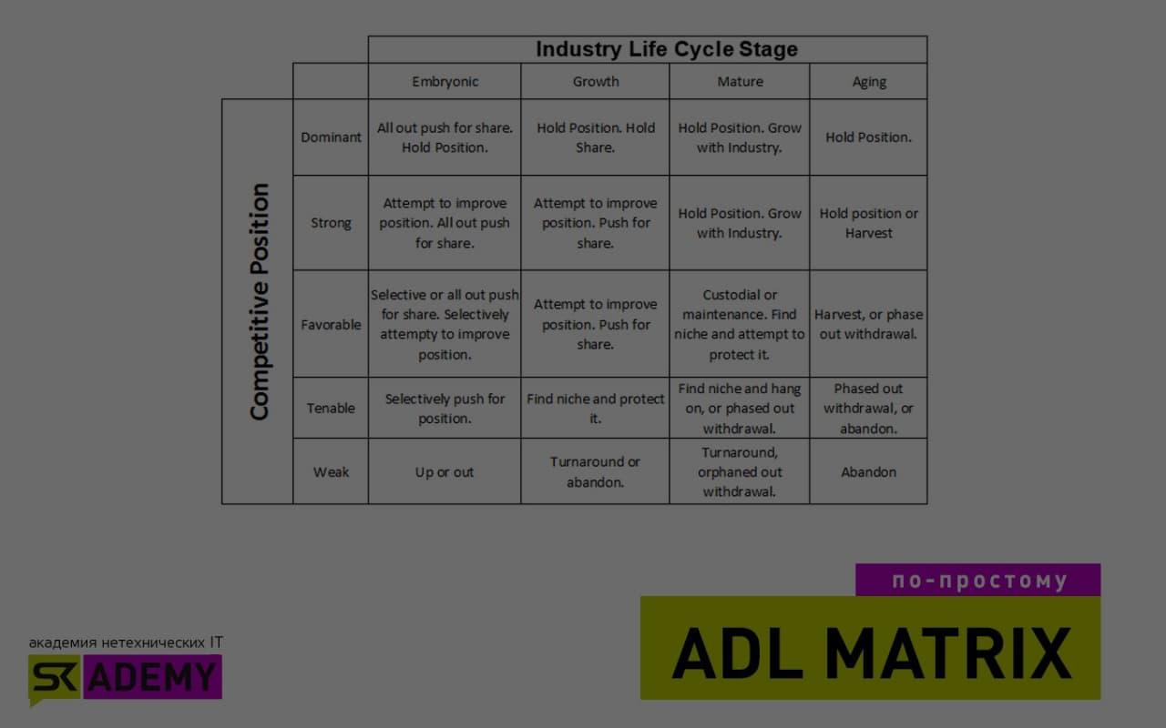 ADL-матрица