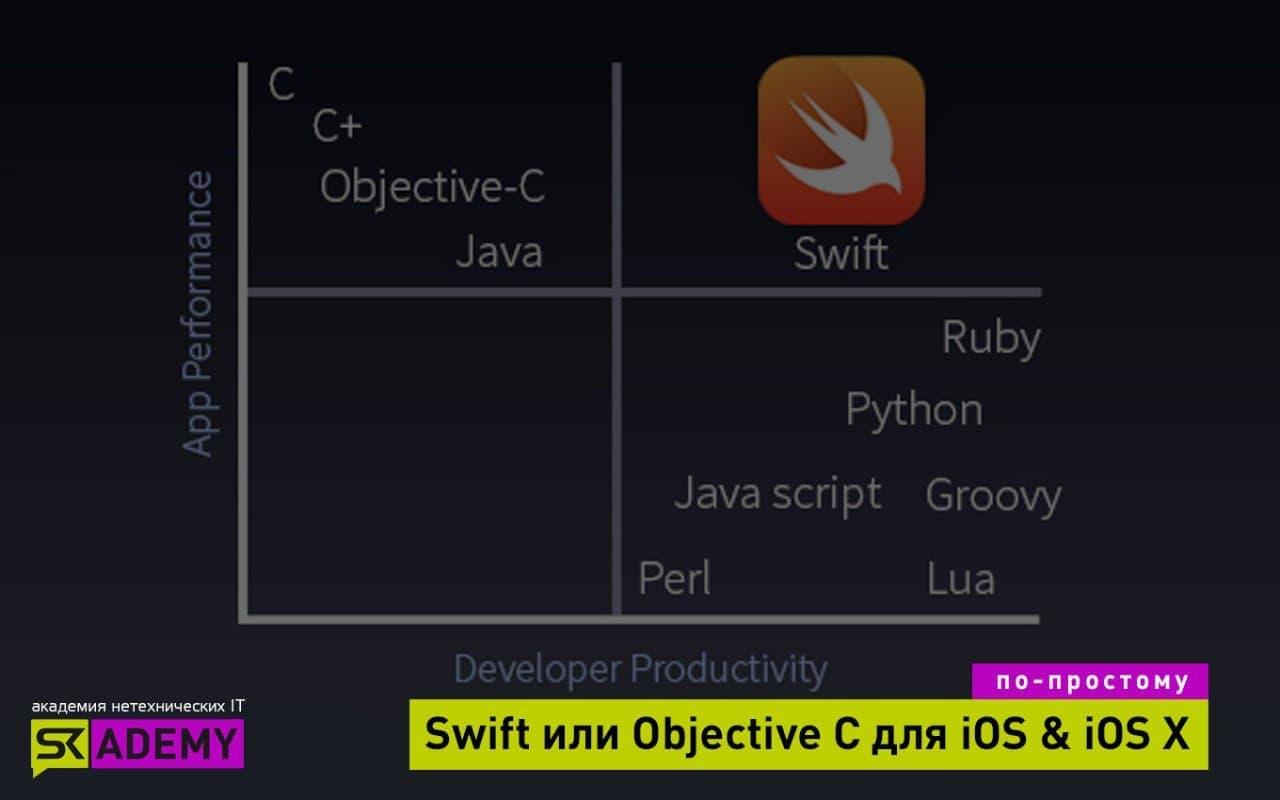 SWIFT vs Objective-C: кто востребованнее?