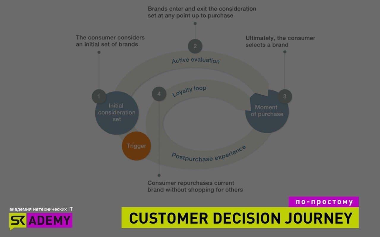 Consumer decision journey
