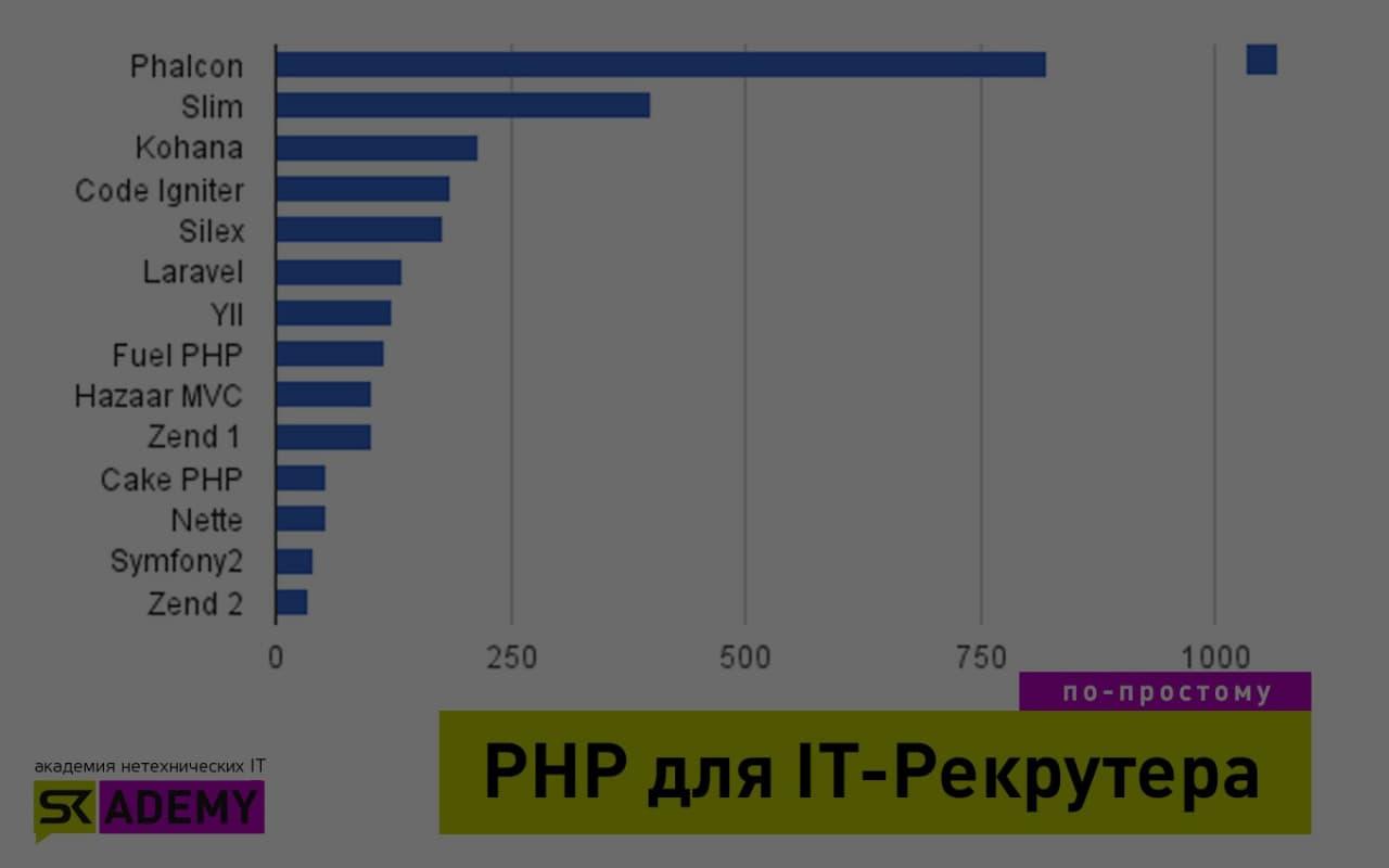 PHP: что надо знать рекрутеру для правильного закрытия вакансии?