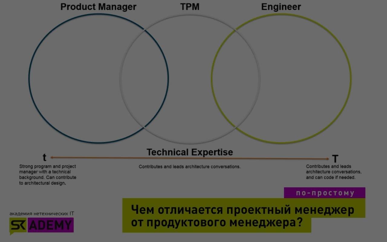 Продакт-менеджер (Product Manager) в IT-компании