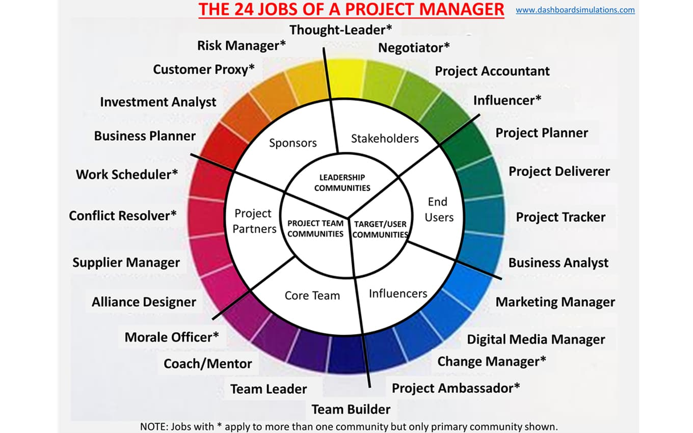 project manager hrpr school