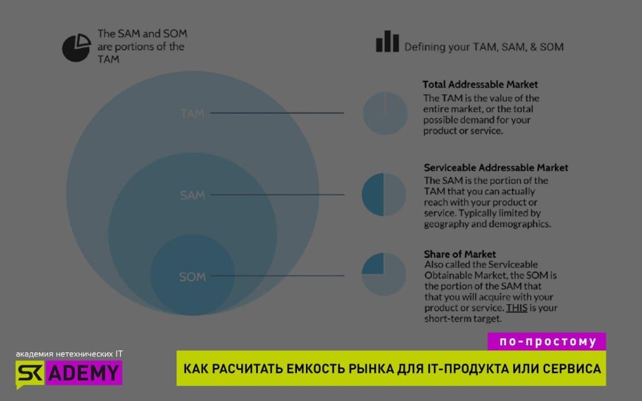 Как рассчитать емкость рынка для IT-продукта?  Подходы и алгоритм анализа на примере