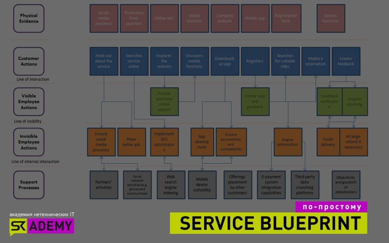 Service Blue Print