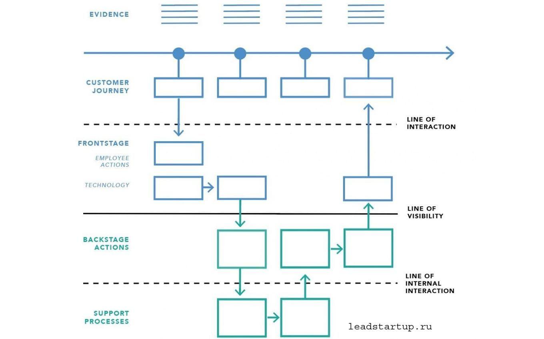 service blue printitmarketing
